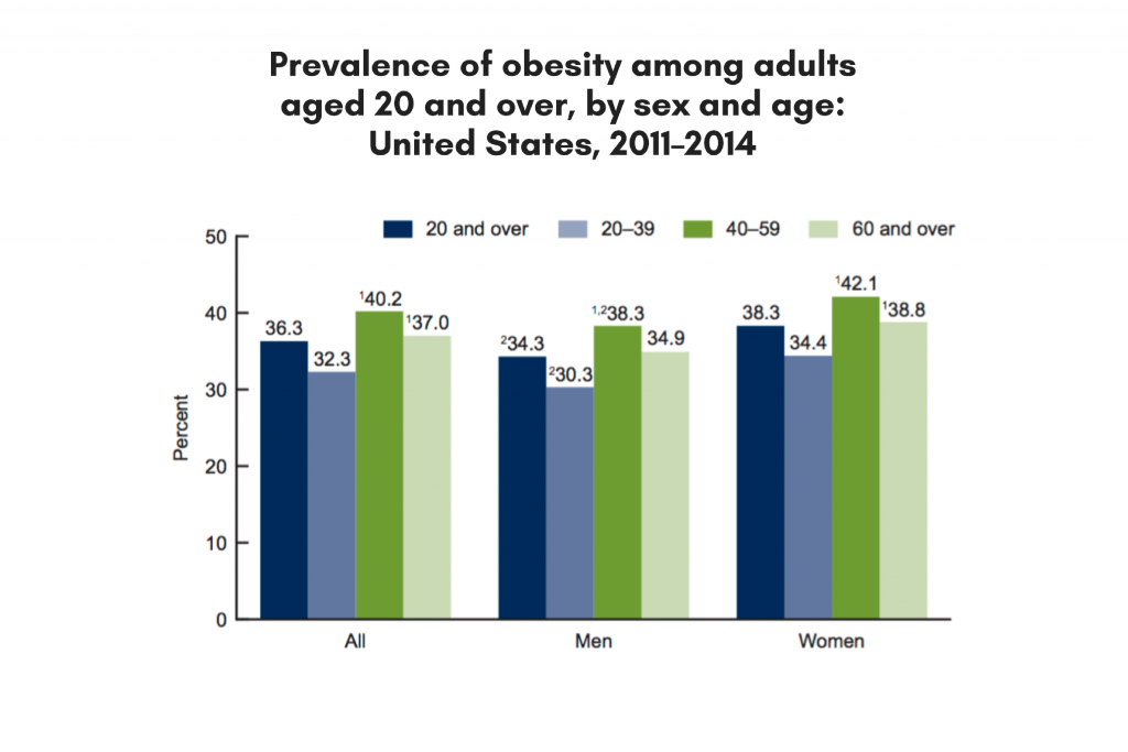 SOURCE: CDC/NCHS, National Health and Nutrition Examination Survey, 2011–2014.